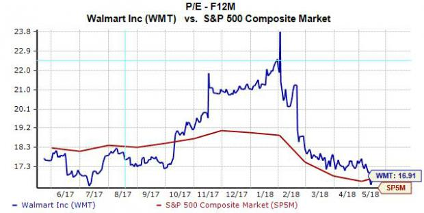 Is Walmart (WMT) Stock Cheap Right Now?