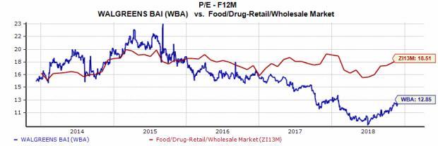 Buy Walgreens WBA Stock On Expanded Kroger KR Partnership Amazing Walgreens Stock Quote