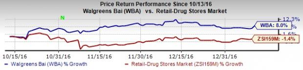 Walgreens Teams Up with Fedex to Boost Retail Performance
