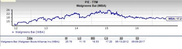 Walgreens Stock Quote Entrancing Is Walgreens Wba A Great Stock For Value Investors  Nasdaq