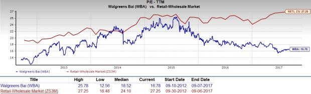 Walgreens Stock Quote Prepossessing Should Value Investors Consider Walgreens Boots Wba Stock