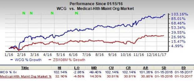 WellCare's (WCG) Inorganic Efforts to Fuel Long-Term Growth