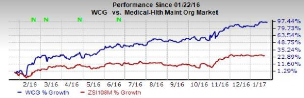 4 Reasons Why WellCare Health Stock is a Great Pick Now