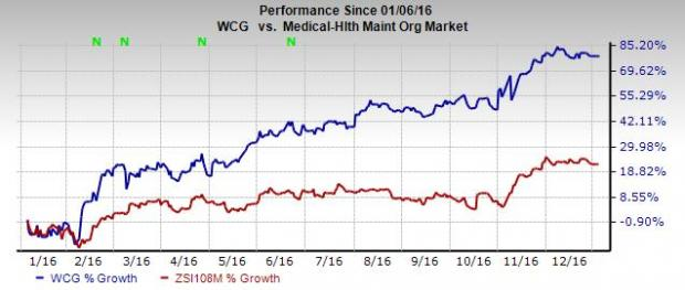 WellCare Health (WCG) Wraps Up Care1st Arizona Acquisition