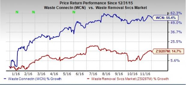 Waste Connections Well Poised for Solid Inorganic Growth