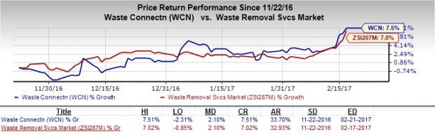 Waste Connections Hits 52-Week High on Solid Growth Drivers