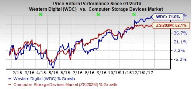 Western Digital (WDC) Q2 Earnings: What's in the Cards?