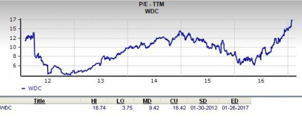 Is Western Digital a Great Stock for Value Investors?