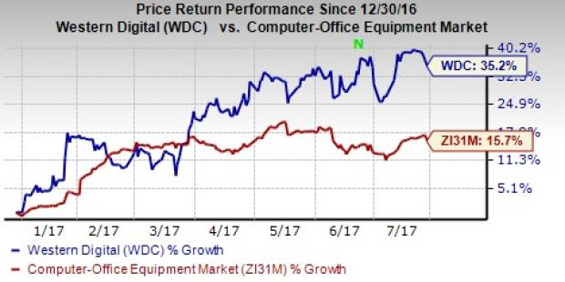 Western Digital Corporation (WDC)