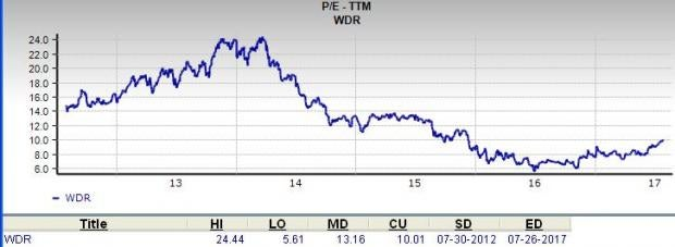 Is Waddell & Reed Financial (WDR) a Great Stock for Value Investors?