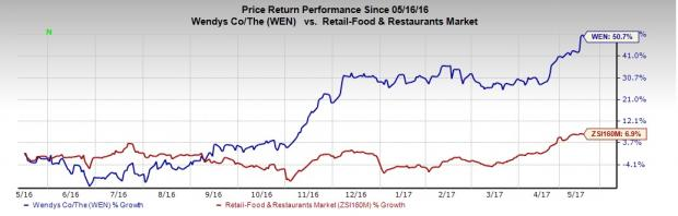Should You Hold Wendy's (WEN) Stock Post Solid Q1 Results?