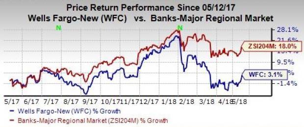 Wells Fargo Stock Climbs On Upbeat Expectations For 2018 Nasdaq