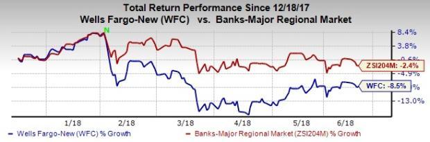 Wells Fargo Asset Management Unit Taps Into Private Credit Nasdaq
