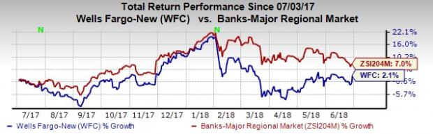 Wells Fargo Curly Carries A Zacks Rank 3 Hold You Can See The Complete List Of Today S 1 Strong Stocks Here