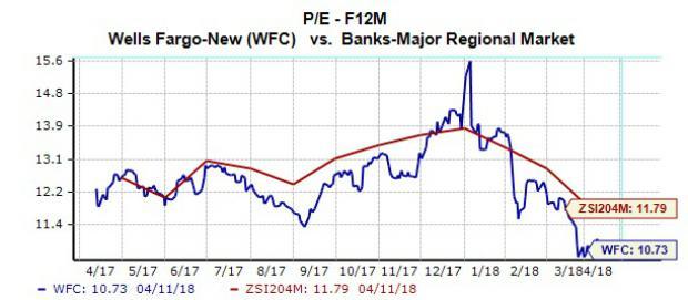 Should You Buy Wells Fargo (WFC) Stock Ahead of Earnings?
