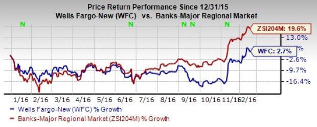 Wells Fargo Faces Sanctions on 'Living Will' Deficiencies