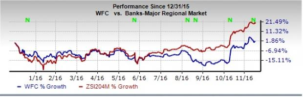 Wells Fargo (WFC) November Account Opening Plunges 41%