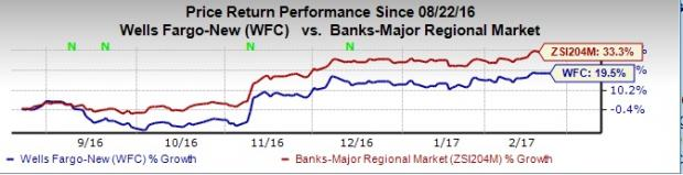 Wells Fargo (WFC) January Account Opening Plunges 31% Y/Y