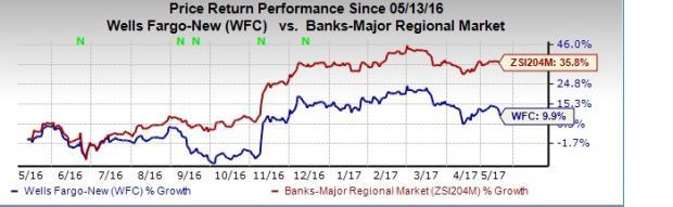 Wells Fargo (WFC) Targets Cost Cuts Post-Scandal