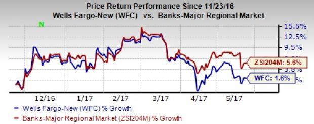 Wells Fargo's (WFC) Underwriting Business Suffers a Decline