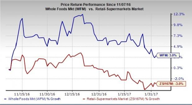 Factors That Set the Tone for Whole Foods (WFM) Q1 Earnings