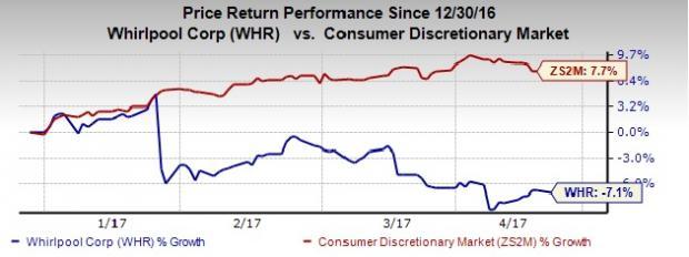 Whirlpool (WHR) Enhances Shareholder Value, Hikes Dividend