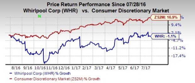 Whirlpool (WHR) Falls on Q2 Earnings & Sales Miss, Cuts View