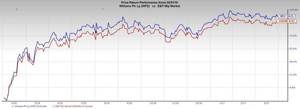 William Partners Completes Multiple Deals with Energy Players