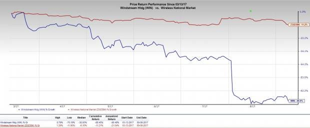 Heres Why Investors Should Retain Windstream Win Stock Nasdaq