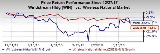 Heres Why You Should Hold On To Windstream Despite Risks Nasdaq