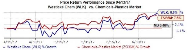 Westlake Chemical Upped to Strong Buy on Solid Prospects