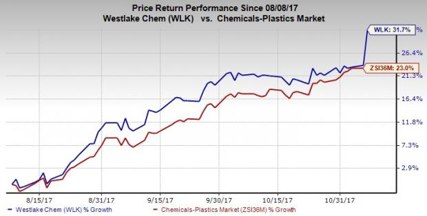 Shares outperforming today's market: Westlake Chemical Corporation (NYSE: WLK)