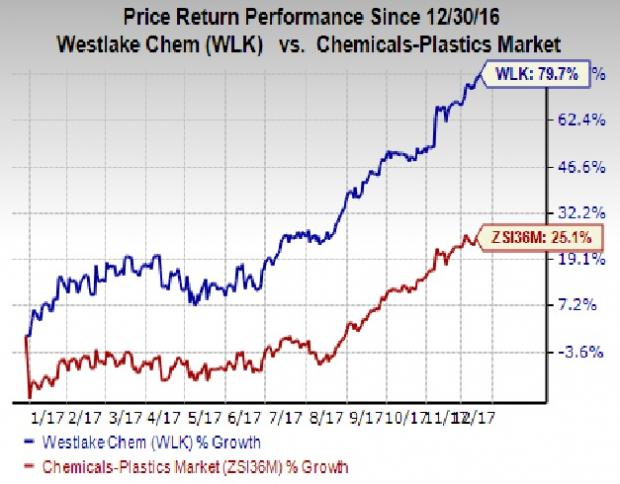Plus DI Above Minus DI for Westlake Chemical Corp (WLK) — Technical Focus