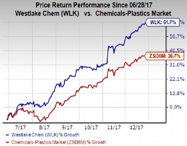Is Buying All-time Stock Like Westlake Chemical Corporation (WLK) a Winning Strategy?