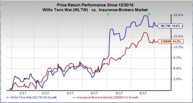 Why Should You Hold Willis Towers Watson (WLTW) Stock?
