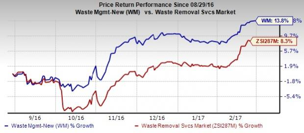 Waste Management (WM) Remains Focused on Core Businesses