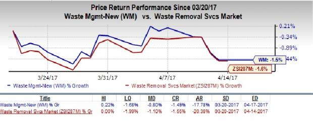 Why Should You Hold on to Waste Management Stock for Now?