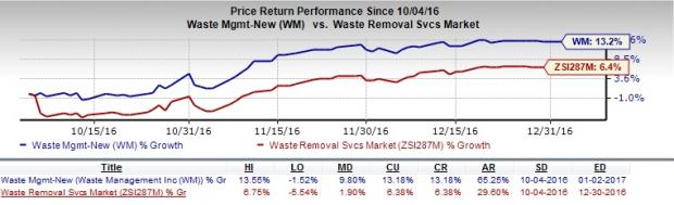 5 Reasons Why Waste Management Stock is a Solid Pick Now