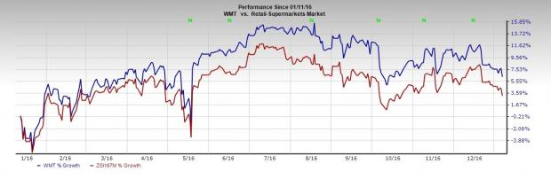 Wal-Mart (WMT): Sam's Club CEO to Retire; Stock Declines