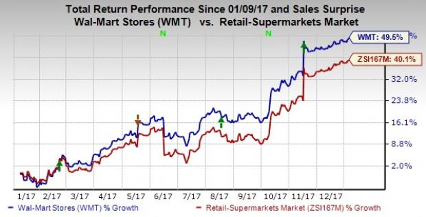 Wal Mart Gains 50 In A Year Will Momentum Sustain In 2018