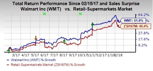 Factors Setting The Stage For Walmarts Wmt Q4 Earnings Nasdaq