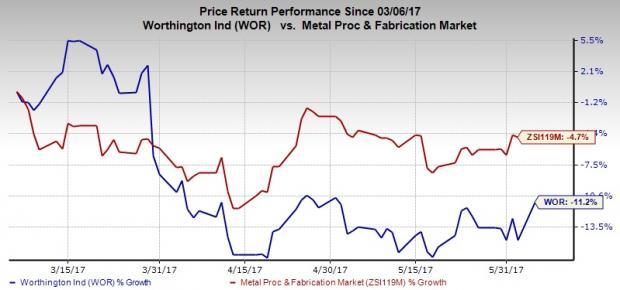 Worthington Industries Buys Amtrol, Expands Portfolio