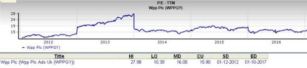 Should Value Investors Consider WPP plc Stock?