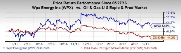 WPX Energy Well Poised on Price Increase & Strong Production