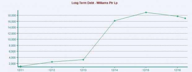 Williams Partners (WPZ) Prices Senior Notes Worth $1.45B