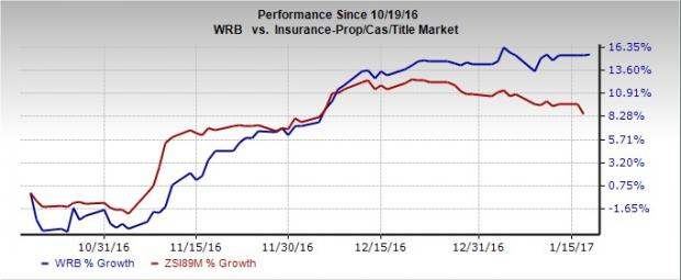 Is It Time to Add W.R. Berkley (WRB) Stock to Your Portfolio?