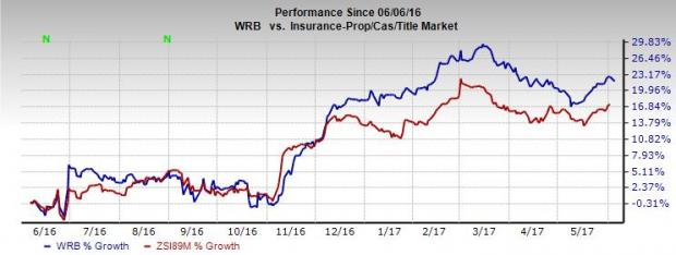 Why You Must Retain W.R. Berkley (WRB) in Your Portfolio