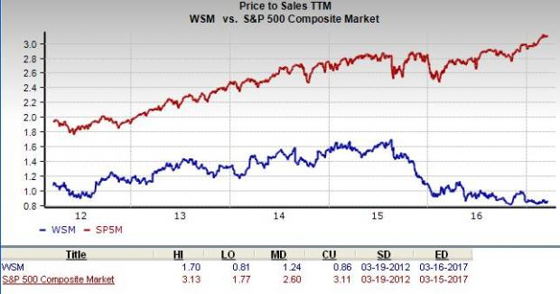 The Williams-Sonoma, Inc. (WSM) Earns Hold Rating from Oppenheimer Holdings Inc