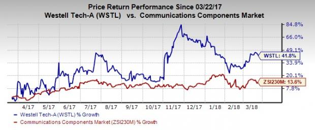 Top-Ranked Tech Stocks Under $20 With Room to Run: Westell Technologies Inc. (WSTL)
