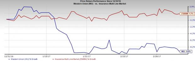 4 Reasons to Stay Away from Western Union (WU) Stock Now